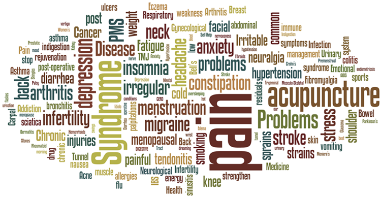 acupuncture conditions word cloud